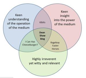 deanjshaw.com venn diagram