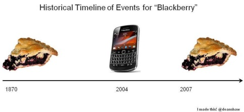 Blackberry Timeline